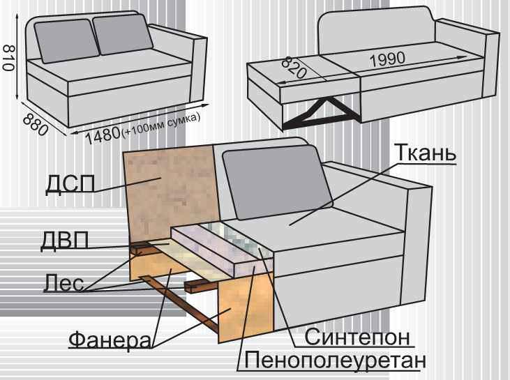 Изготавливаем мягкую мебель своими руками